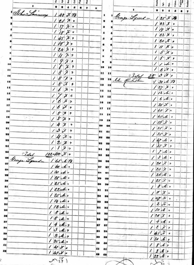 1850 Slave Census